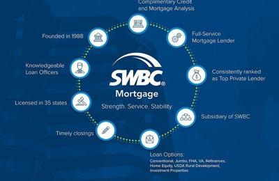 SWBC Mortgage Corporation - Arlington, TX