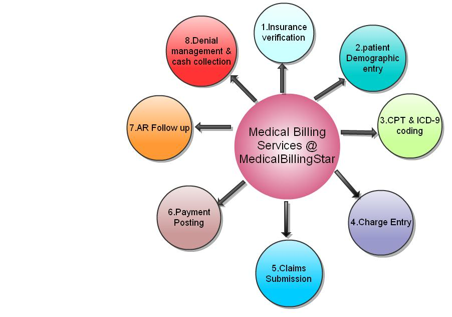 the steps in the medical billing Bb medical billing caters to mental health care professionals in northeastern united states by simplifying and organizing the process of billable claims we make it easy for you three simple steps to payment: 1 provider faxes or emails session specifics.