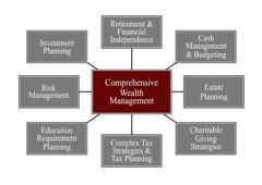 McMillion Capital Management Inc - Greensboro, NC