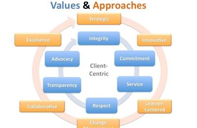 Strategic Consulting Partners - Mechanicsburg, PA